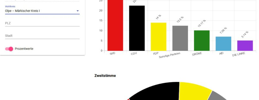 U18-Bundestagswahl hat stattgefunden